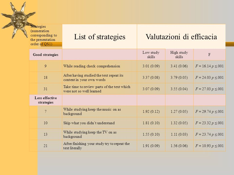 Strategies (numeration corresponding to the presentation order of QS1) List of strategiesValutazioni di efficacia Good strategies Low study skills Hig