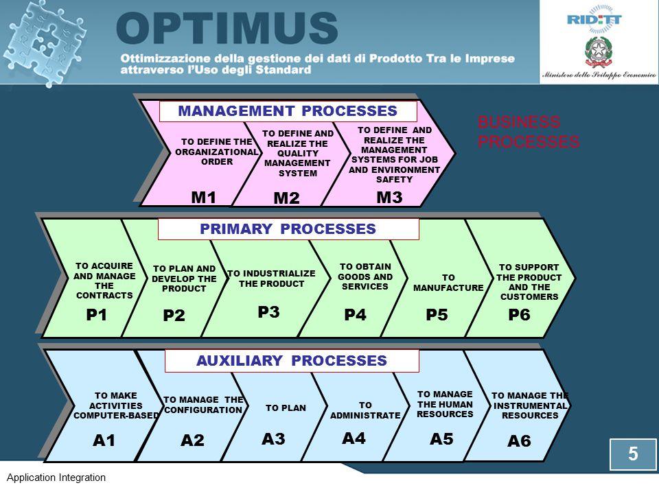 MAIN LINKS WEB PMS AUTOMATED WAREHOUSES PDM SAP HR SAP BW-SEM S A P C R M LEGACY SAP LOGISTICS FINANCE 6 Application Integration