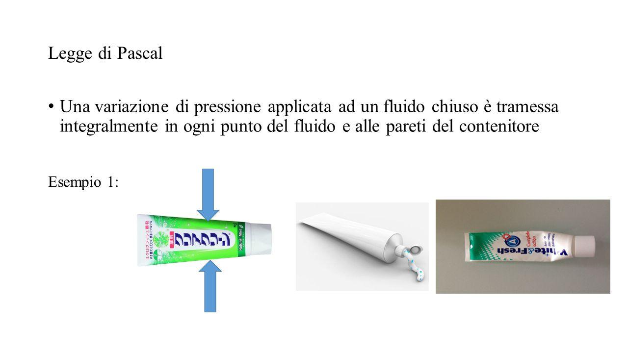 Una variazione di pressione applicata ad un fluido chiuso è tramessa integralmente in ogni punto del fluido e alle pareti del contenitore Legge di Pas