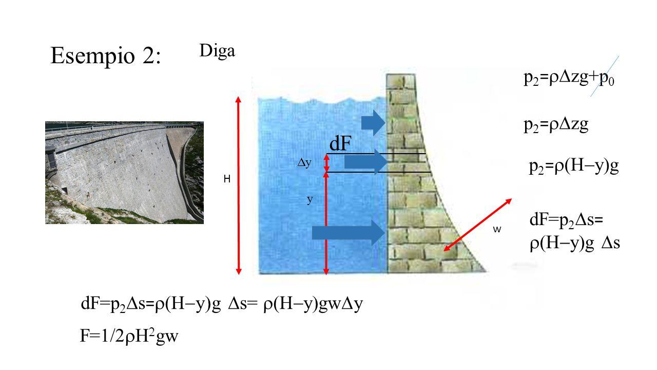 Esempio 2: Diga H w y yy p 2 =  zg+p 0 p 2 =  zg p 2 =  y  g dF dF=p 2  s =  y  g  s dF=p 2  s =  y  g  s=  y  gw  y F