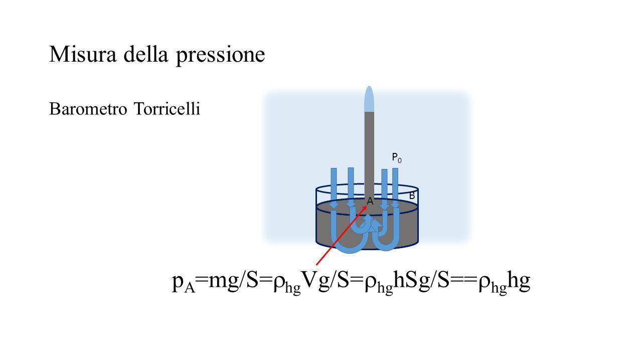 Misura della pressione Barometro Torricelli P0P0 p A =mg/S=  hg Vg/S=  hg hSg/S==  hg hg A B