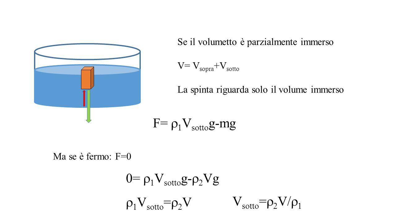 Se il volumetto è parzialmente immerso V= V sopra +V sotto La spinta riguarda solo il volume immerso F=   V sotto g-mg Ma se è fermo: F=0 0=   V s