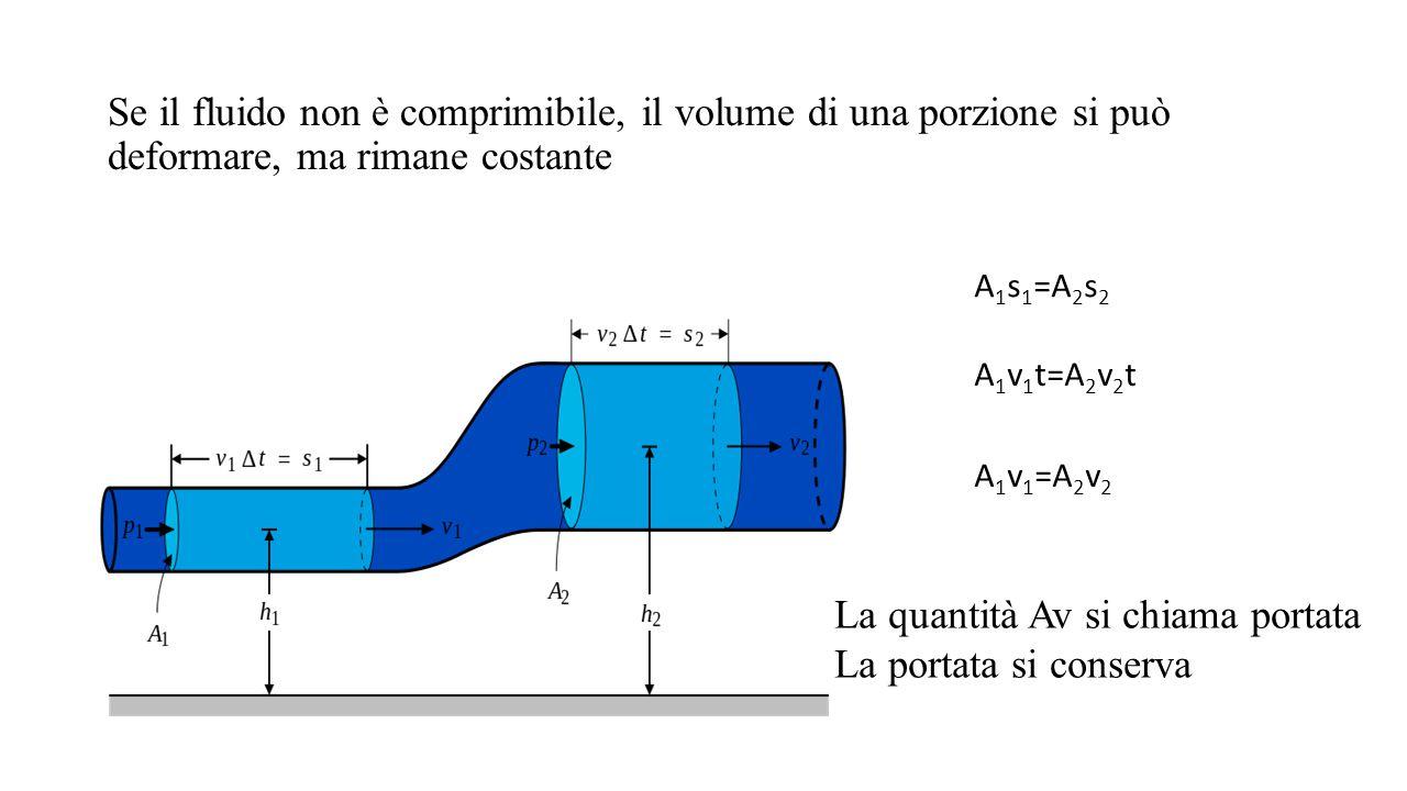 Se il fluido non è comprimibile, il volume di una porzione si può deformare, ma rimane costante A 1 s 1 =A 2 s 2 A 1 v 1 t=A 2 v 2 t A 1 v 1 =A 2 v 2