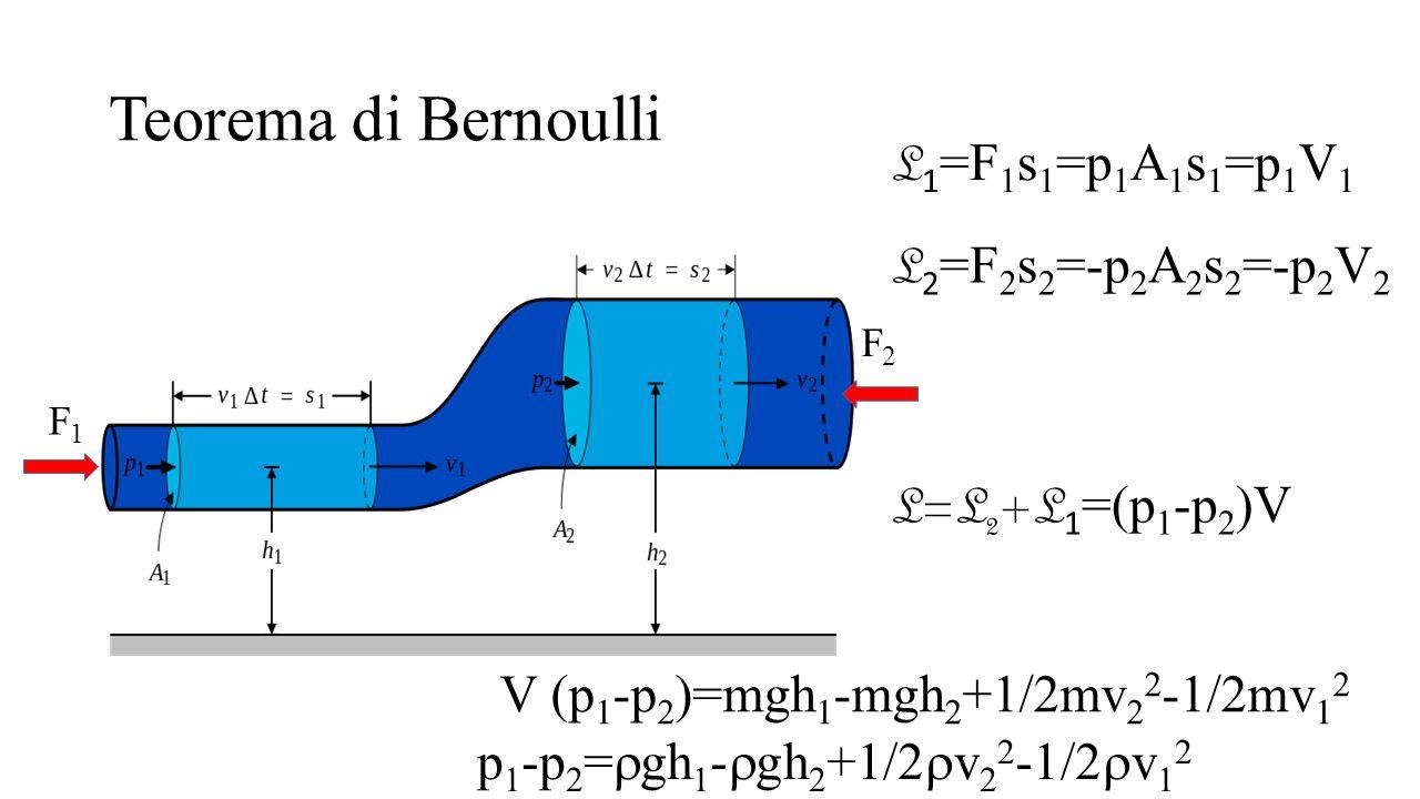 Teorema di Bernoulli F1F1 F2F2 L 1 =F 1 s 1 =p 1 A 1 s 1 =p 1 V 1 L 2 =F 2 s 2 =-p 2 A 2 s 2 =-p 2 V 2 L=L 2 +L 1 =(p 1 -p 2 )V V (p 1 -p 2 )=mgh 1 -m