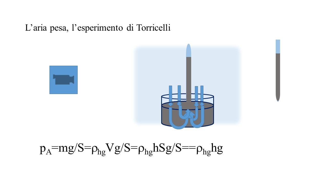 L'aria pesa, l'esperimento di Torricelli p A =mg/S=  hg Vg/S=  hg hSg/S==  hg hg