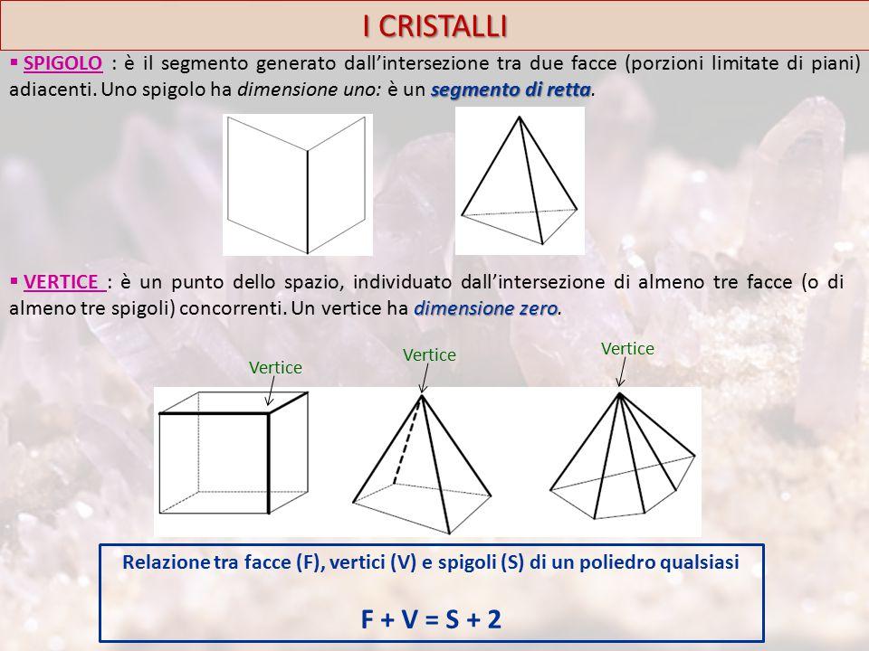 I CRISTALLI segmento di retta  SPIGOLO : è il segmento generato dall'intersezione tra due facce (porzioni limitate di piani) adiacenti.