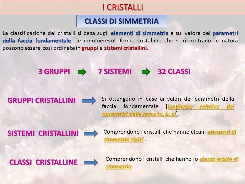 I CRISTALLI CLASSI DI SIMMETRIA elementi di simmetria parametri della faccia fondamentale gruppisistemi cristallini La classificazione dei cristalli si basa sugli elementi di simmetria e sul valore dei parametri della faccia fondamentale.