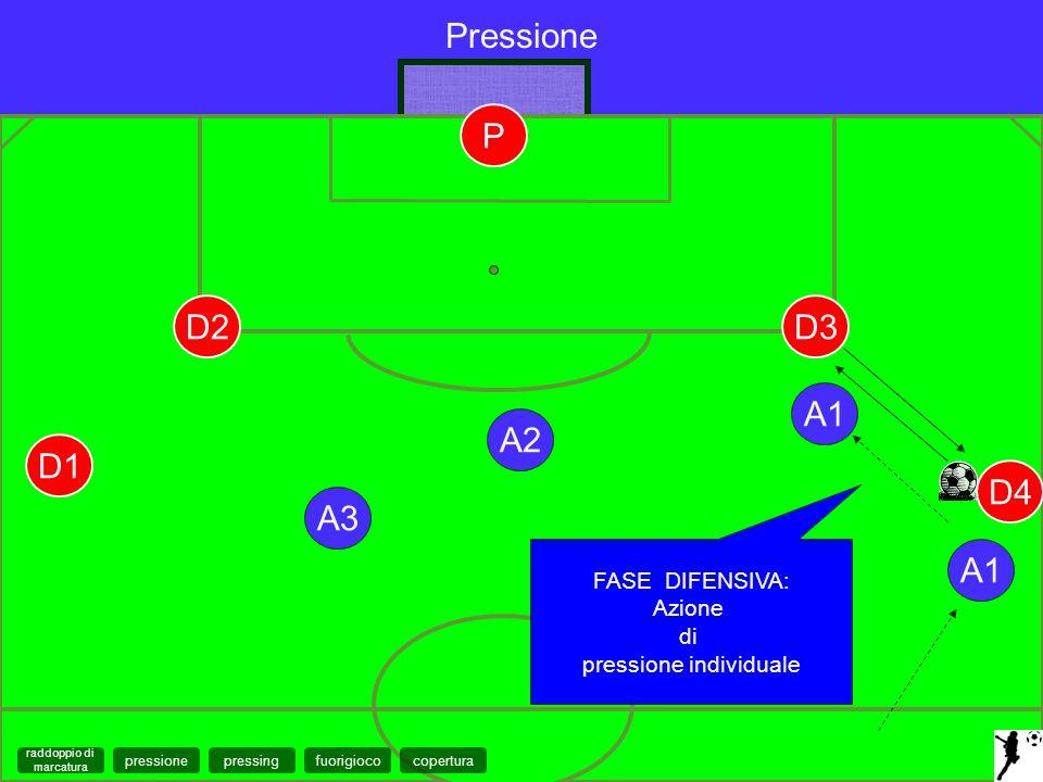 A1 FASE DIFENSIVA: Azione di pressione individuale Pressione A2 A3 D1 D2D3 D4 A1 P coperturapressingfuorigiocopressione raddoppio di marcatura