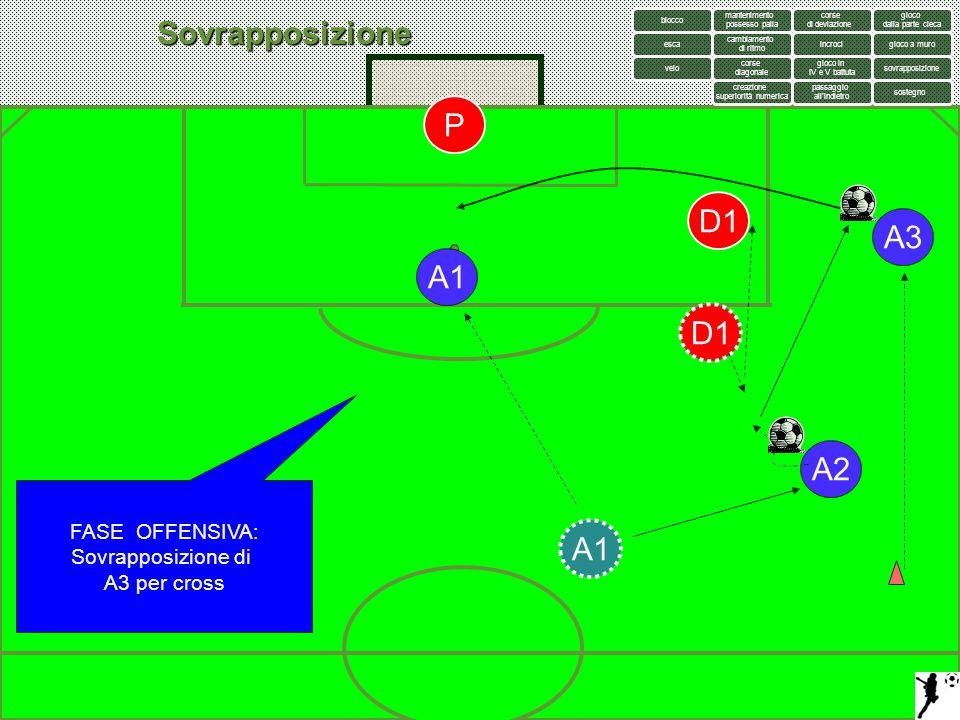 Sovrapposizione FASE OFFENSIVA: Sovrapposizione di A3 per cross A2 A3 D1 A1 P D1 mantenimento possesso palla gioco a muro creazione superiorità numeri