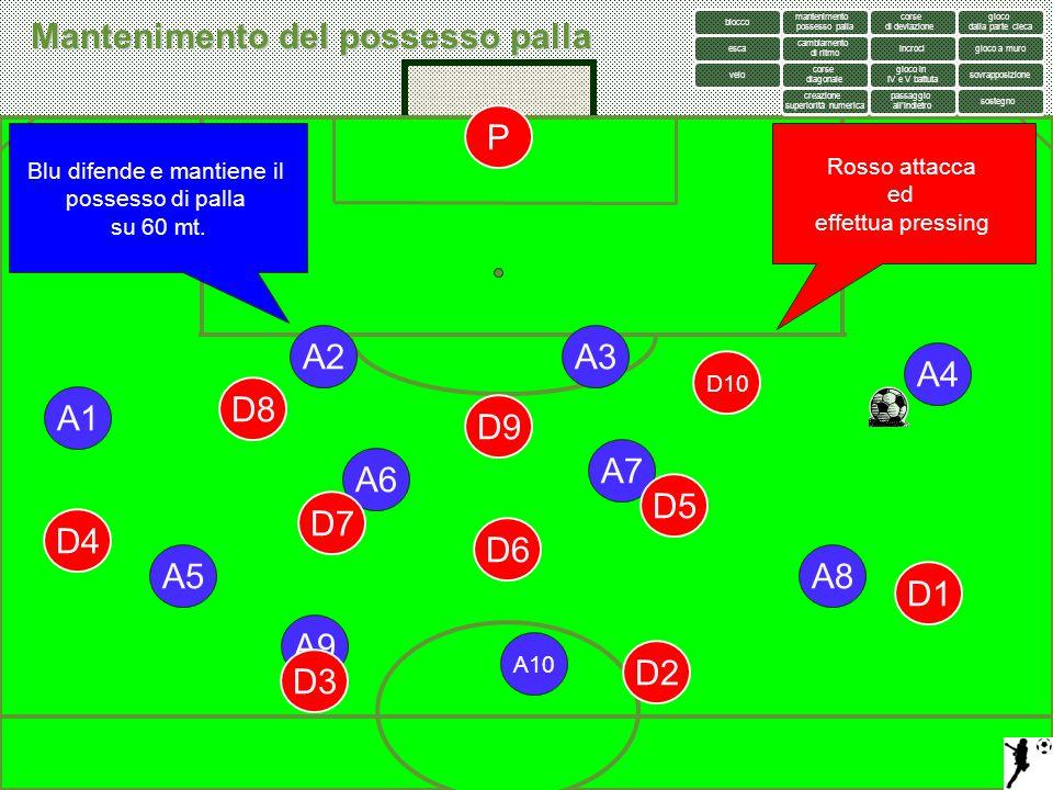 Blu difende e mantiene il possesso di palla su 60 mt. A2A3 A1 P D2 A4 A5 A6 A7 A8 A9 A10 D1 D3 D4 D6 D5 D7 D8 D10 D9 Rosso attacca ed effettua pressin