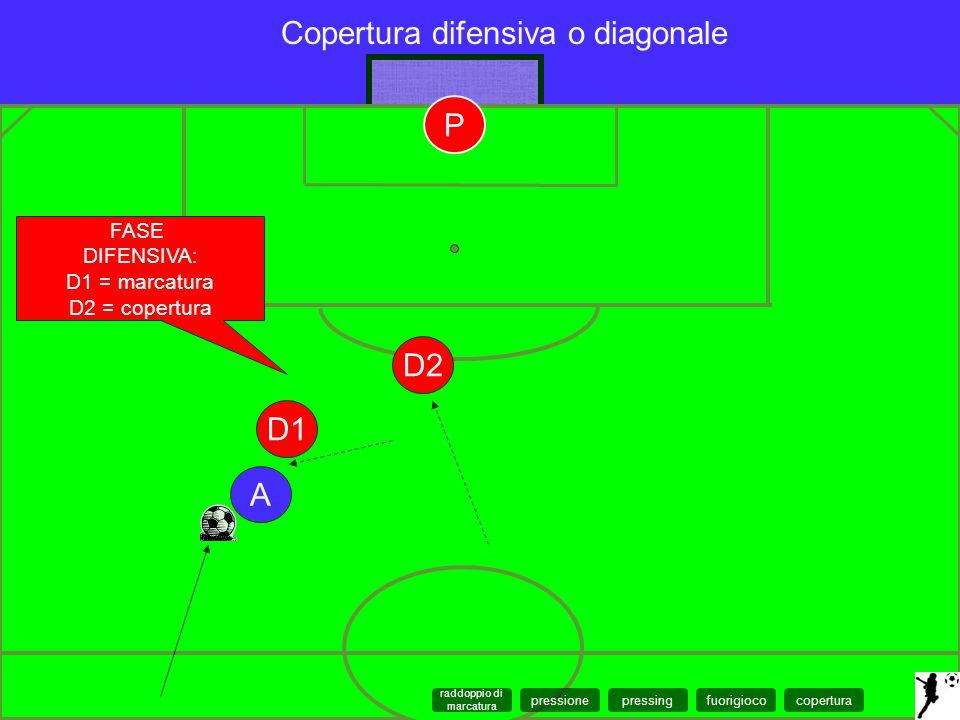 A D2 D1 FASE DIFENSIVA: D1 = marcatura D2 = copertura Copertura difensiva o diagonale P coperturapressingfuorigiocopressione raddoppio di marcatura