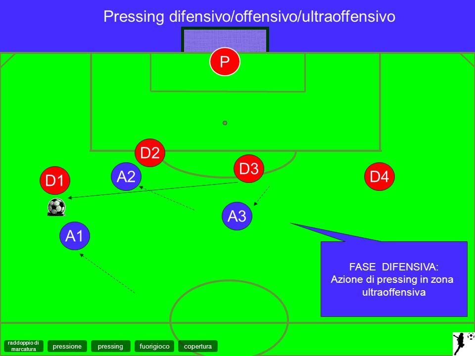 A1 D2 D1 FASE DIFENSIVA: Azione di pressing in zona ultraoffensiva Pressing difensivo/offensivo/ultraoffensivo D3 D4A2 A3 P coperturapressingfuorigioc