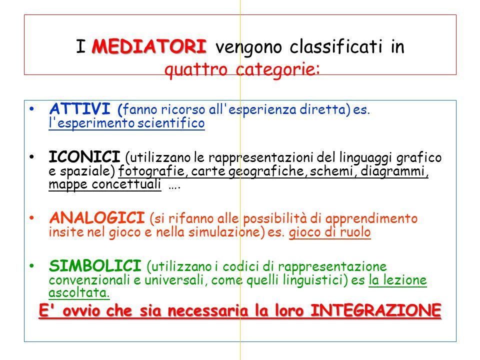MEDIATORI I MEDIATORI vengono classificati in quattro categorie: ATTIVI (fanno ricorso all'esperienza diretta) es. l'esperimento scientifico ICONICI (