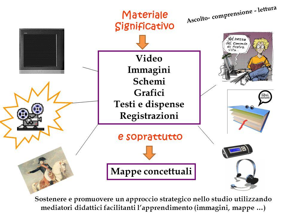 Materiale Significativo Video Immagini Schemi Grafici Testi e dispense Registrazioni e soprattutto Mappe concettuali Ascolto- comprensione - lettura S