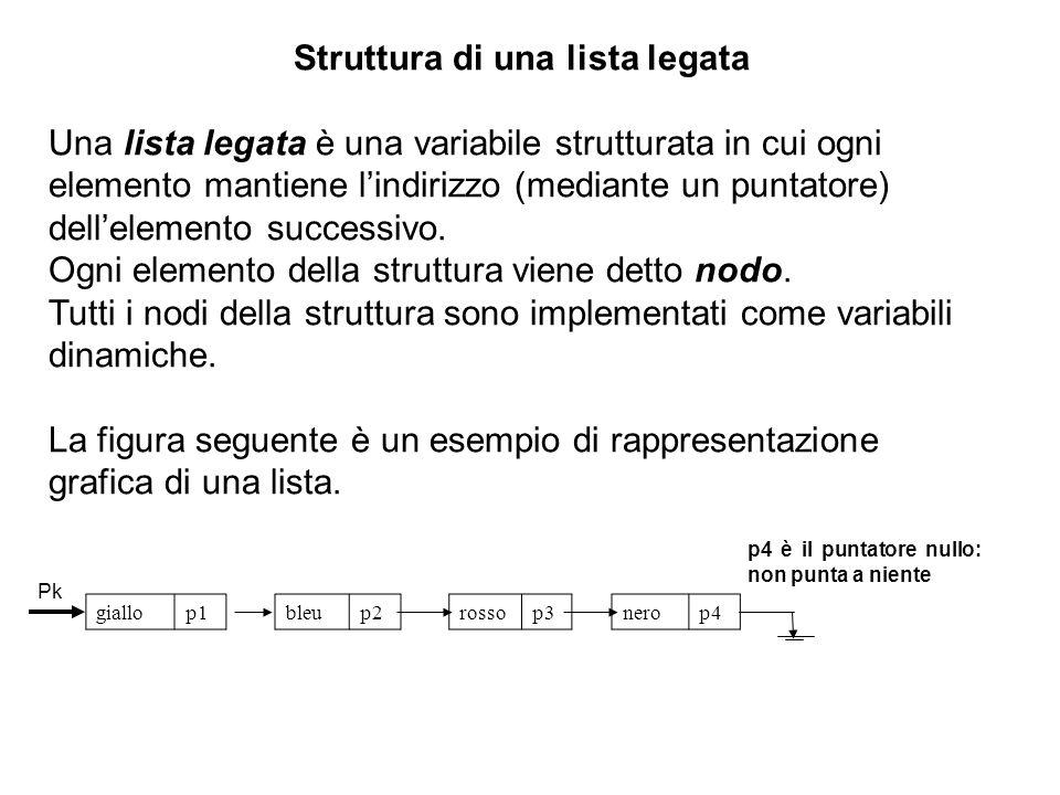 Per poter eseguire il punto 2 è necessario conservare il puntatore L in un'altra variabile Temp porre L=L->next cancellare la memoria a cui punta Temp Tenendo presente queste osservazioni possiamo scrivere la procedura CancellaNodo come segue.