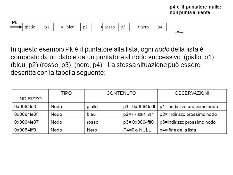 // PROTOTIPI void costruisciLista(Pnodo &); void stampaLista(Pnodo ); void creaNodo (int, Pnodo&); Pnodo inserisciNodoTesta (int,Pnodo ); void inserisciNodoCoda (int,Pnodo &); void inserisciNodoMezzo (int,Pnodo &); void cancellaNodo (int,Pnodo &); void costruisciLista(Pnodo &L) {Pnodo nodo; int item; string NomeIn, NomeOut; ifstream filista; ofstream outlista; NomeIn= L5.txt ; filista.open(NomeIn.c_str()); if (!filista) { cerr<< Non si puo aprire il file <<endl; system( pause ); } filista>>item; creaNodo(item,L); while (!filista.eof()) { filista>>item; inserisciNodoCoda(item,L); } } void stampaLista(Pnodo L) { while (L!=NULL){ cout info; L=L->next;} } Pnodo inserisciNodoTesta ( int info1,Pnodo L) {// inserisce un nuovo nodo in testa alla lista Pnodo Temp; creaNodo(info1, Temp); Temp->next=L; return Temp; }
