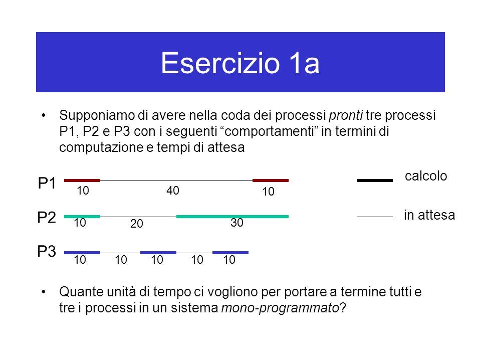 Esercizio 1a Supponiamo di avere nella coda dei processi pronti tre processi P1, P2 e P3 con i seguenti comportamenti in termini di computazione e tempi di attesa Quante unità di tempo ci vogliono per portare a termine tutti e tre i processi in un sistema mono-programmato.