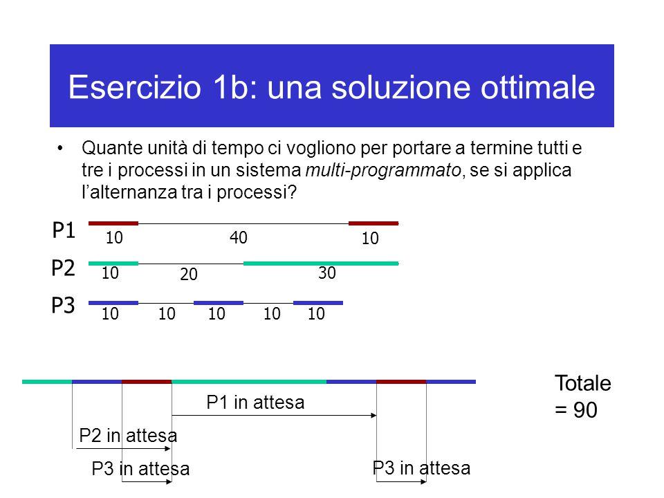 Esercizio 1b: una soluzione ottimale Quante unità di tempo ci vogliono per portare a termine tutti e tre i processi in un sistema multi-programmato, se si applica l'alternanza tra i processi.