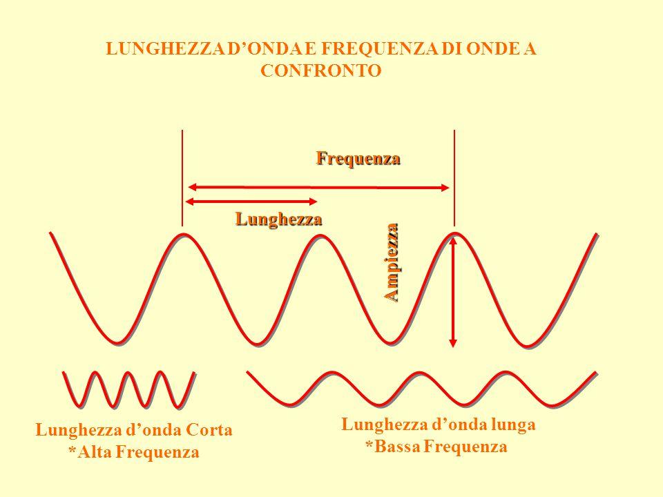 Lunghezza Ampiezza Frequenza Lunghezza d'onda Corta *Alta Frequenza Lunghezza d'onda lunga *Bassa Frequenza LUNGHEZZA D'ONDA E FREQUENZA DI ONDE A CON