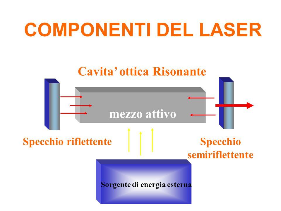 COMPONENTI DEL LASER mezzo attivo Specchio riflettente Specchio semiriflettente Cavita' ottica Risonante Sorgente di energia esterna