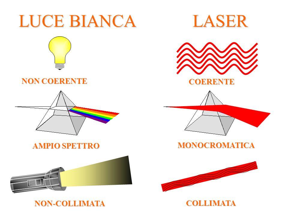 LUCE BIANCA LASER COERENTE AMPIO SPETTRO NON-COLLIMATA NON COERENTE MONOCROMATICA COLLIMATA