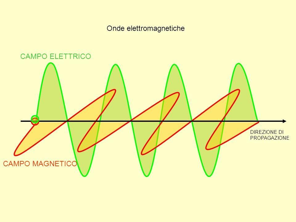CAMPO ELETTRICO CAMPO MAGNETICO DIREZIONE DI PROPAGAZIONE Onde elettromagnetiche