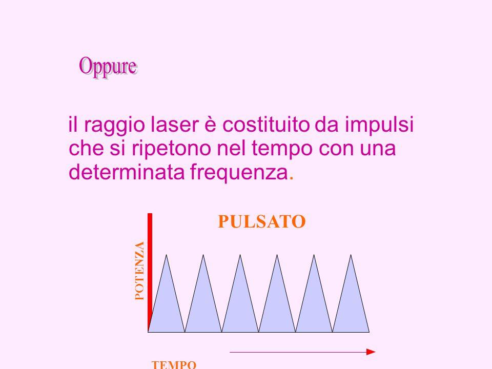 il raggio laser è costituito da impulsi che si ripetono nel tempo con una determinata frequenza. PULSATO TEMPO POTENZA