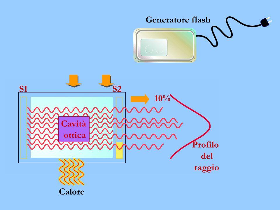 Generatore flash Calore S1S2 10% Profilo del raggio Cavità ottica