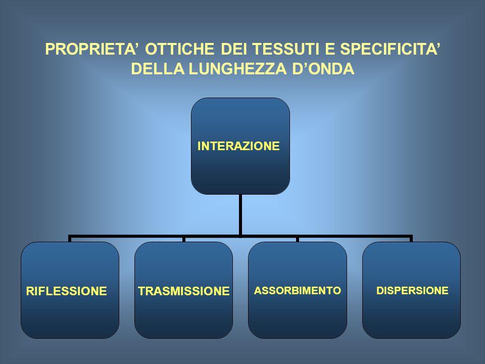 PROPRIETA' OTTICHE DEI TESSUTI E SPECIFICITA' DELLA LUNGHEZZA D'ONDA INTERAZIONE RIFLESSIONE ASSORBIMENTODISPERSIONE TRASMISSIONE