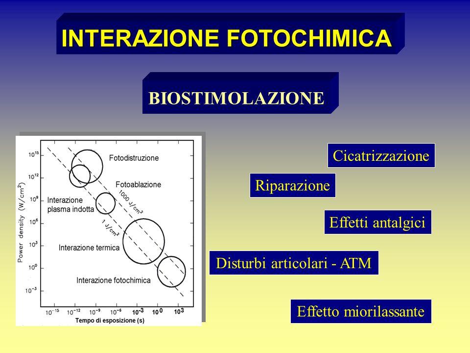 INTERAZIONE FOTOCHIMICA BIOSTIMOLAZIONE Cicatrizzazione Riparazione Effetti antalgici Disturbi articolari - ATM Effetto miorilassante