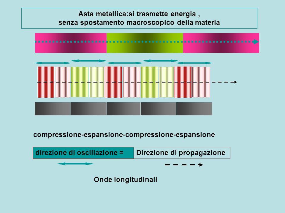 La velocità del suono varia, in particolare, in funzione delle caratteristiche del mezzo nel quale si propaga stato fisico (aeriforme < liquido < solido ), densità, elasticità..