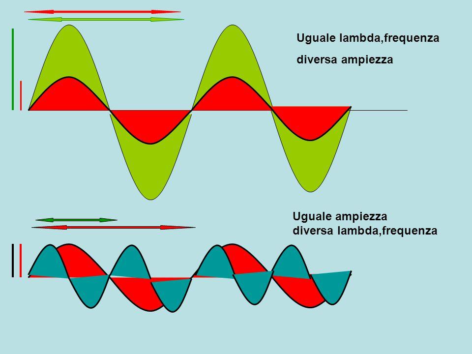 Diversa forma Altezza : frequenza intensità :ampiezza timbro :forma Fattori intensità e durata hanno effetto diversificato intensità, più importante per frequenze superiori a 1000 Hz durata, più importante per frequenze inferiori a 1000 Hz