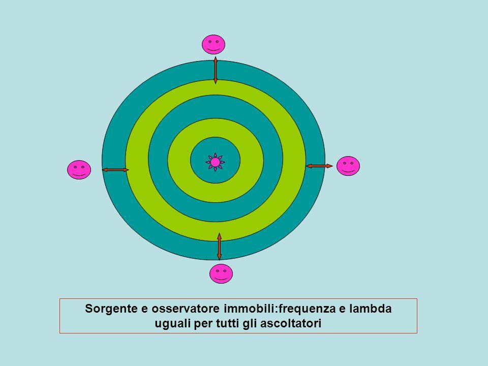 osservatore fermo e sorgente in movimento verso destra Varia lambda per osservatore in funzione di avvicinamento o allontanamento della sorgente da osservatore Rimane la stessa per osservatori posti perpendicolarmente al moto