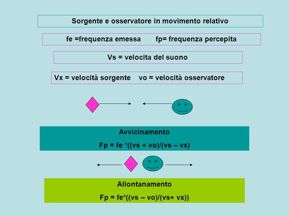 Fp = fe*vs /( vs – vx)) avvicinamento Fp = fe*vs/(vs+vx)) allontanamento Fp = fe*1 / (1 – vx/vs) avvicinamento Fp = fe*1 /(1 + Vx/vs) allontanamento Sorgente in movimento vx e osservatore fermo Sorgente ferma e osservatore in movimento vx Fp = fe*(1 + vx / vs ) avvicinamento Fp = fe*(1 – vx/vs) allontanamento Fp=fe*vs/(vs-vx) avvicinamento Fp = fe*vs /(vs+vx) allontanamento