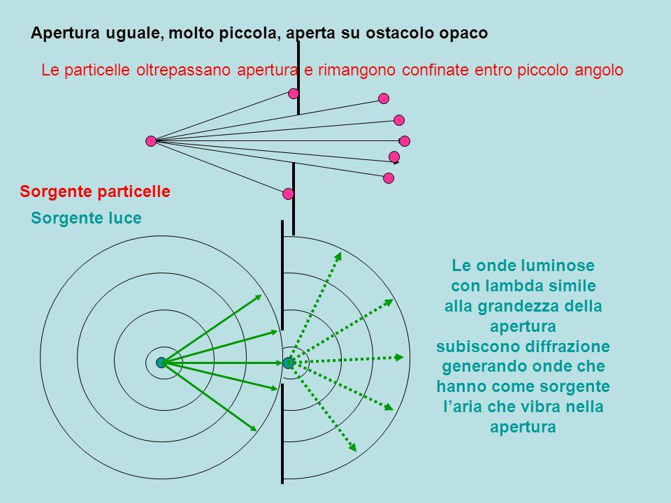 Un'onda sonora a fronte piano, incontrando un ostacolo con dimensioni simili, subisce la diffrazione, generando onde circolari che aggirano l'ostacolo Incontrando apertura, prosegue come onda a fronte piano se dimensione apertura simile a lambda, si ha diffrazione