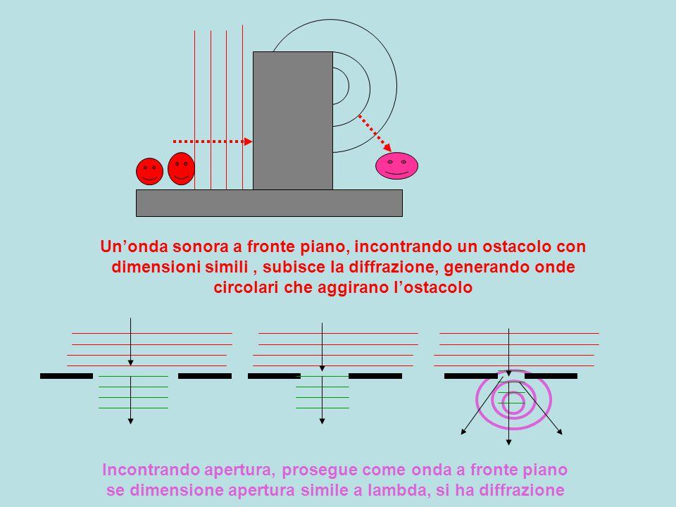 lambda simile a dimensione ostacolo: diffrazione con aggiramento dell'ostacolo Un oggetto può essere rilevato, riconosciuto, se non risulta inferiore alla lambda usata (problema per rilevamento con sonar) Minima lambda percebibile da orecchio v/f = 340 m/s /17000 1/s = 0.02 m = 2 cm Un oggetto riflette in modo apprezzabile se grande almeno come lambda Per oggetti inferiore servono ultrasuoni (prodotti e ricevuti:sonar, pipistrelli.