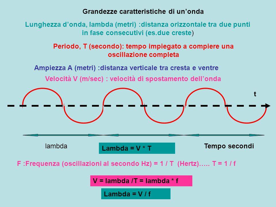 La velocità di propagazione del suono varia in funzione delle caratteristiche del materiale nel quale si propaga aumenta da aeriforme a liquido a solido Es.aria, 0°C, livello del mare, V = 330 m/s = 1200 Km/h Acqua 1461 m/s acciaio 5000 m/s cemento 1600 m/s legno 1000 m/s rame 3900 m/s vetro 5400 m/s Intensità sonora (decibel) I = potenza(watt) P / area A (mq) Decibel dB (10^(-12) W/mq I = P / 4 *3.14*R^2 La intensità decresce con il quadrato della distanza