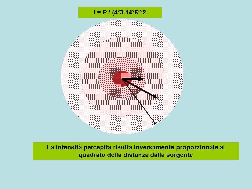 10 Decibel = 1 Bel (A.G.Bell inventore del telefono) Numero di decibel dB = 10* log(P2 / P1) Confronto tra due potenze P1, P2 espresso in scala logaritmica (base 10) dB positivo se P2 > P1 dB negativo se P2 < P1 P1=1 P2=10^6 db =10 * log(P2/P1) = 10 * log(10^6/1) = 10*6 = 60 P1=100 P2=10 db = 10 * log(P2/P1) = 10 * log(10/100) = 10 * (-1)= -10 P1 = 10 P2 = 100 db = 10*log(P2/P1) = 10 * log(100/10) = 10*1 = + 10