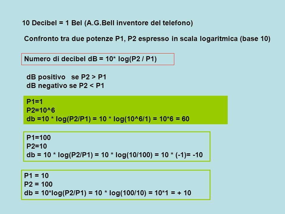 10 Decibel = 1 Bel (A.G.Bell inventore del telefono) Numero di decibel dB = 10* log(P2 / P1) Confronto tra due potenze P1, P2 espresso in scala logari