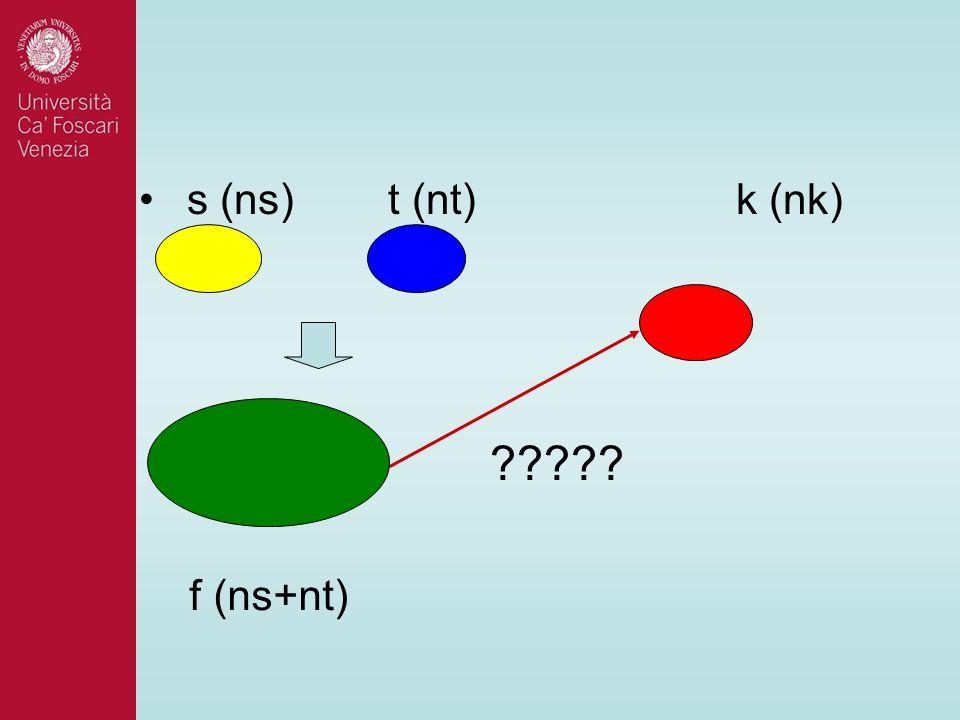 s (ns) t (nt) k (nk) f (ns+nt) ?????
