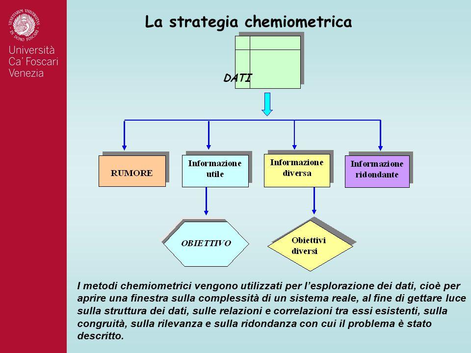 DATI La strategia chemiometrica I metodi chemiometrici vengono utilizzati per l'esplorazione dei dati, cioè per aprire una finestra sulla complessità