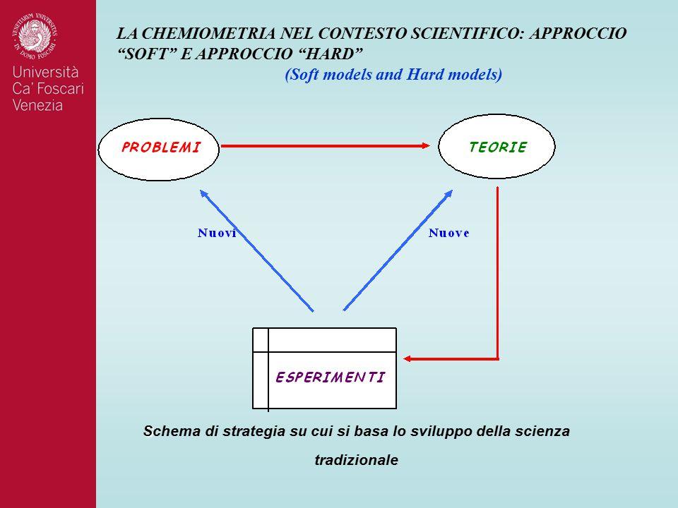 S Schema di strategia su cui si basa lo sviluppo della scienza tradizionale LA CHEMIOMETRIA NEL CONTESTO SCIENTIFICO: APPROCCIO SOFT E APPROCCIO HARD (Soft models and Hard models)