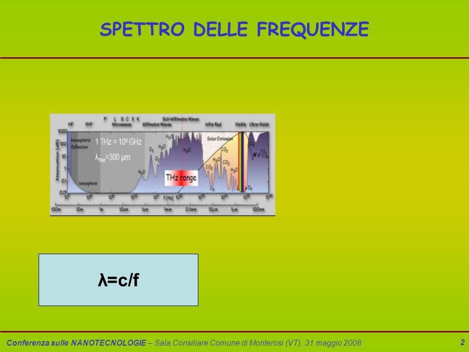 Conferenza sulle NANOTECNOLOGIE – Sala Consiliare Comune di Monterosi (VT), 31 maggio 2008 3 NANOELETTRONICA Applicazioni delle sorgenti ai THz –Homeland security – Sensoristica spettroscopica – Imaging –Telecomunicazioni –Radioastronomia –Bio-Medicina (RNA,DNA,…) Vantaggi dell'uso dei THz –Alta risoluzione –Bassa nocività biologica –Coincidenza con spettri rotovibrazionali di molecole organiche di interesse (esplosivi,droghe,…) –Trasmissione attraverso tessuti, plastica, carta,… –Comunicazioni sicure a corto range (attenuazione atmosferica)