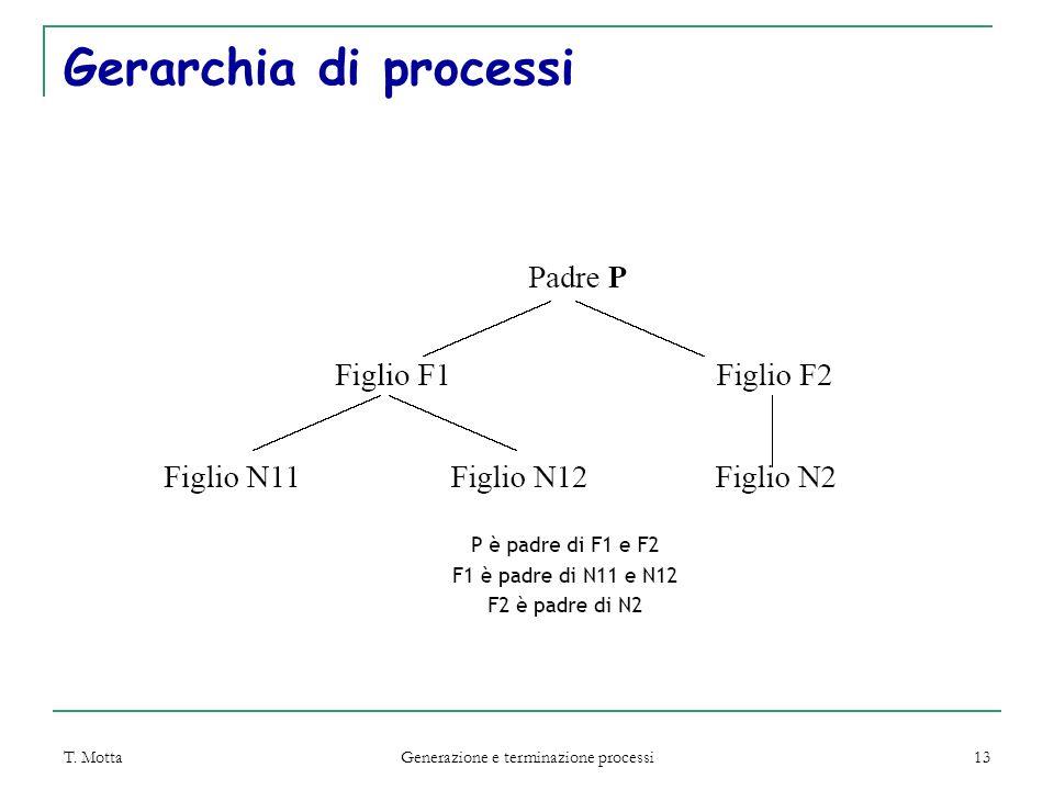 T. Motta Generazione e terminazione processi 13 Gerarchia di processi