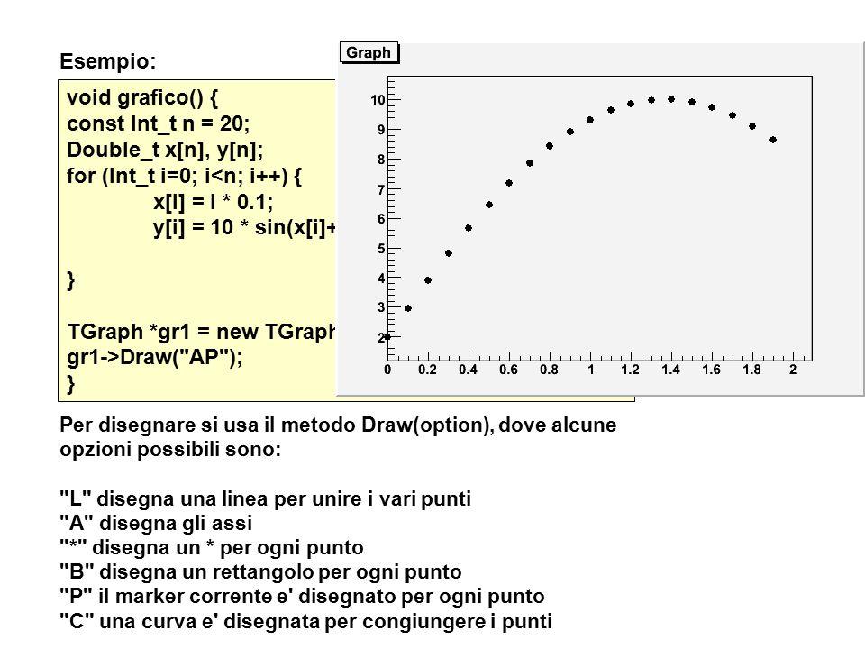 Esempio: void grafico() { const Int_t n = 20; Double_t x[n], y[n]; for (Int_t i=0; i<n; i++) { x[i] = i * 0.1; y[i] = 10 * sin(x[i]+0.2); } TGraph *gr1 = new TGraph(n,x,y); gr1->Draw( AP ); } Per disegnare si usa il metodo Draw(option), dove alcune opzioni possibili sono: L disegna una linea per unire i vari punti A disegna gli assi * disegna un * per ogni punto B disegna un rettangolo per ogni punto P il marker corrente e disegnato per ogni punto C una curva e disegnata per congiungere i punti
