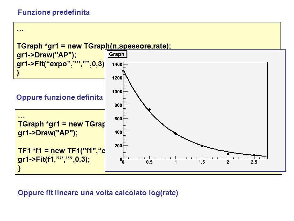 … TGraph *gr1 = new TGraph(n,spessore,rate); gr1->Draw( AP ); gr1->Fit( expo , , ,0,3); } … TGraph *gr1 = new TGraph(n,spessore,rate); gr1->Draw( AP ); TF1 *f1 = new TF1( f1 , exp([0]+[1]*x) ,0,3); // Funzione con parametri gr1->Fit(f1, , ,0,3); } Funzione predefinita Oppure funzione definita dall'utente Oppure fit lineare una volta calcolato log(rate)