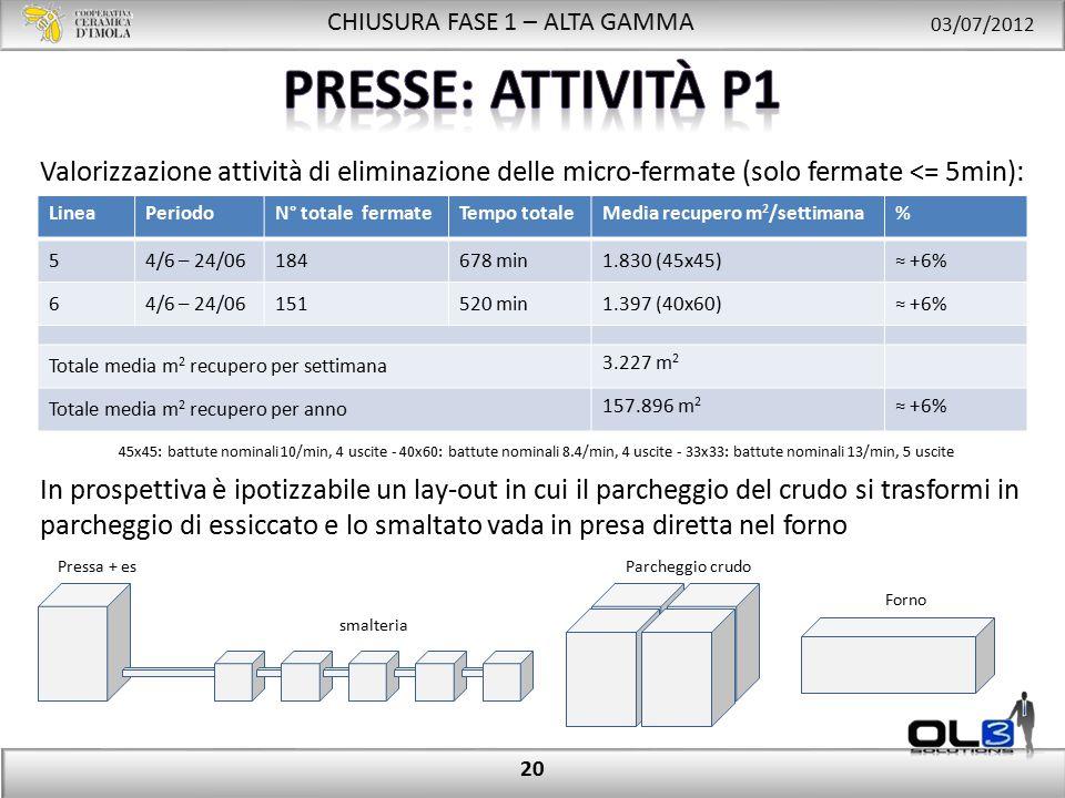 CHIUSURA FASE 1 – ALTA GAMMA 03/07/2012 20 LineaPeriodoN° totale fermateTempo totaleMedia recupero m 2 /settimana% 54/6 – 24/06184678 min1.830 (45x45)≈ +6% 64/6 – 24/06151520 min1.397 (40x60)≈ +6% Totale media m 2 recupero per settimana 3.227 m 2 Totale media m 2 recupero per anno 157.896 m 2 ≈ +6% Valorizzazione attività di eliminazione delle micro-fermate (solo fermate <= 5min): 45x45: battute nominali 10/min, 4 uscite - 40x60: battute nominali 8.4/min, 4 uscite - 33x33: battute nominali 13/min, 5 uscite Pressa + es smalteria Parcheggio crudo Forno In prospettiva è ipotizzabile un lay-out in cui il parcheggio del crudo si trasformi in parcheggio di essiccato e lo smaltato vada in presa diretta nel forno