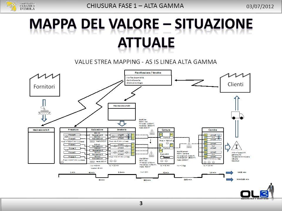 CHIUSURA FASE 1 – ALTA GAMMA 03/07/2012 Fermate: causali di fermata impianto Cause di fermata Totale minuti di fermata Numero di fermate Durata media fermate 14