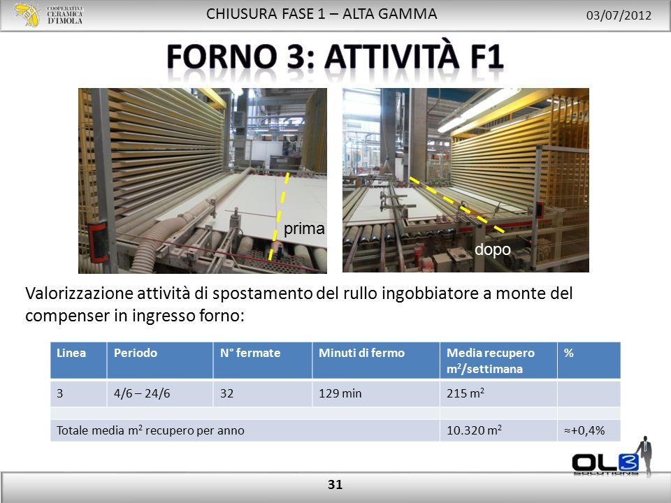 CHIUSURA FASE 1 – ALTA GAMMA 03/07/2012 31 Valorizzazione attività di spostamento del rullo ingobbiatore a monte del compenser in ingresso forno: LineaPeriodoN° fermateMinuti di fermoMedia recupero m 2 /settimana % 34/6 – 24/632129 min215 m 2 Totale media m 2 recupero per anno 10.320 m 2 ≈+0,4% prima dopo