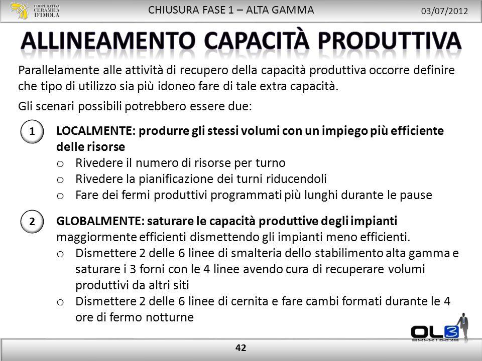 CHIUSURA FASE 1 – ALTA GAMMA 03/07/2012 42 Parallelamente alle attività di recupero della capacità produttiva occorre definire che tipo di utilizzo sia più idoneo fare di tale extra capacità.